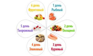 Диета «6 лепестков»