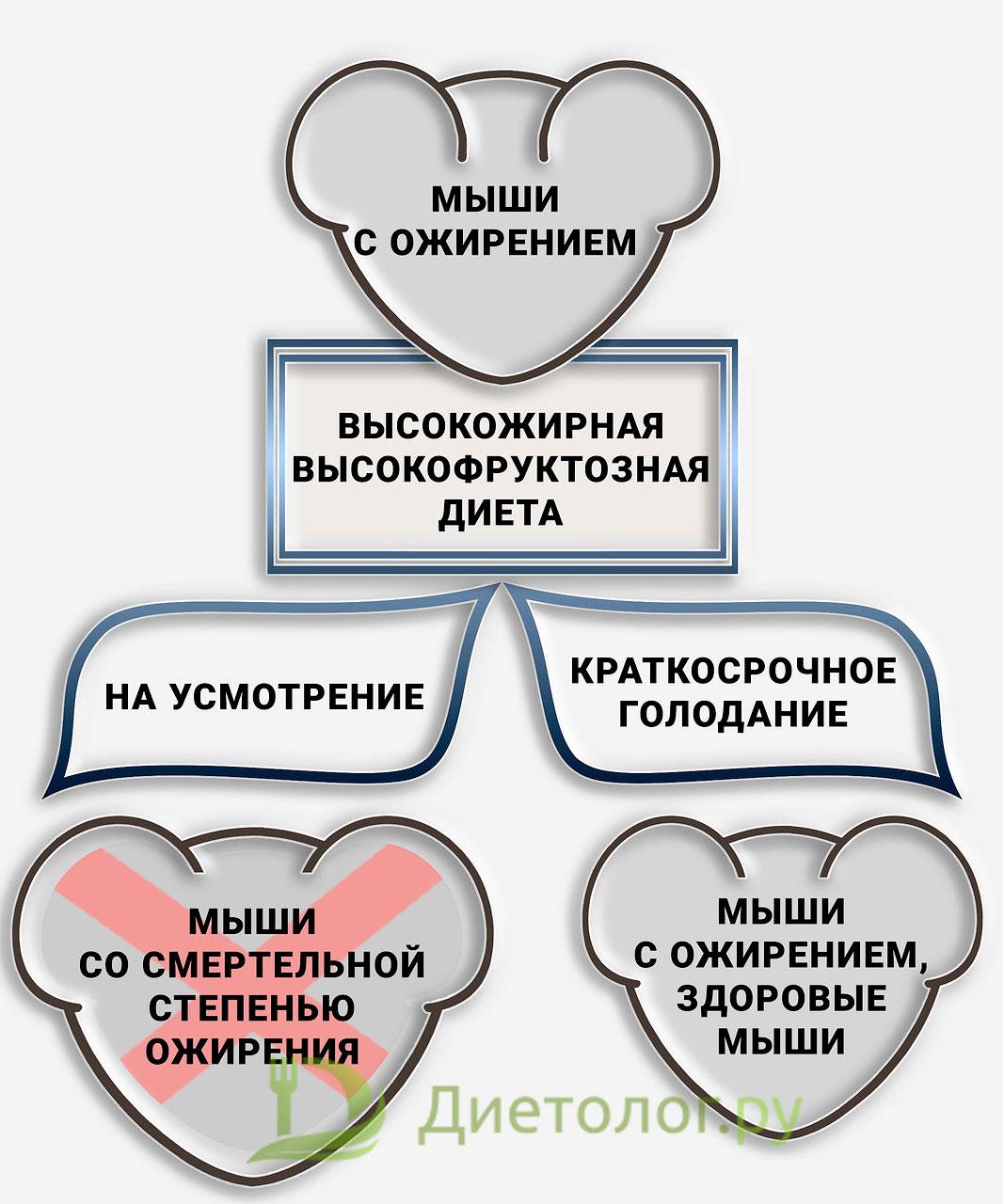 Отмена метаболического расстройства