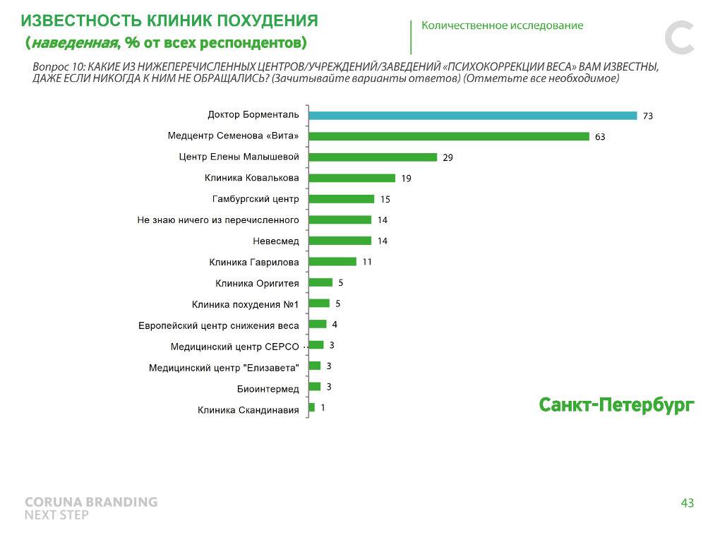 Рейтинг клиник для похудения в Санкт-Петербурге